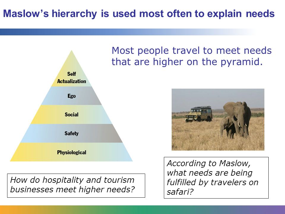 Maslow S Hierarchy Of Needs In Travel And Tourism
