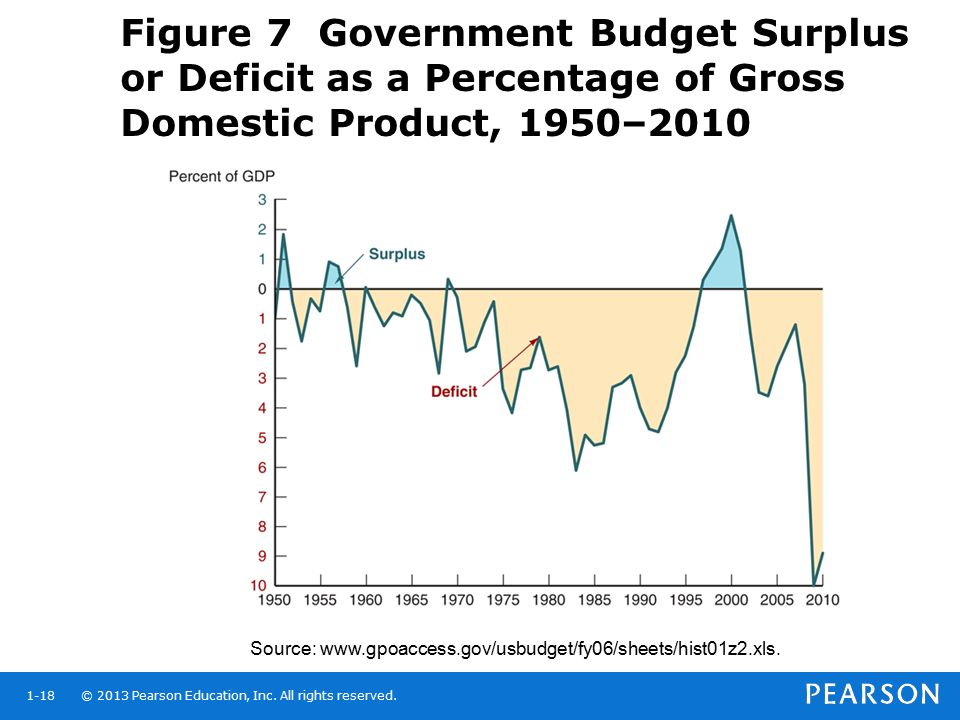 Figure 7 Government Budget Surplus or Deficit as a Percentage of Gross Domestic Product, 1950–2010