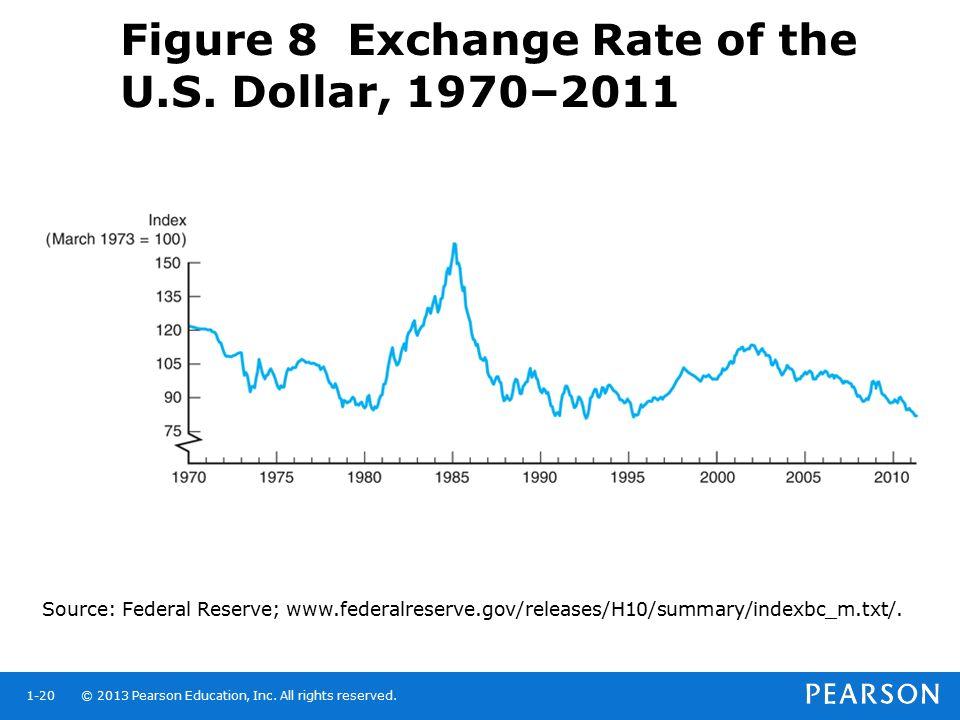 Figure 8 Exchange Rate of the U.S. Dollar, 1970–2011