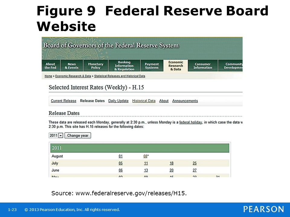 Figure 9 Federal Reserve Board Website