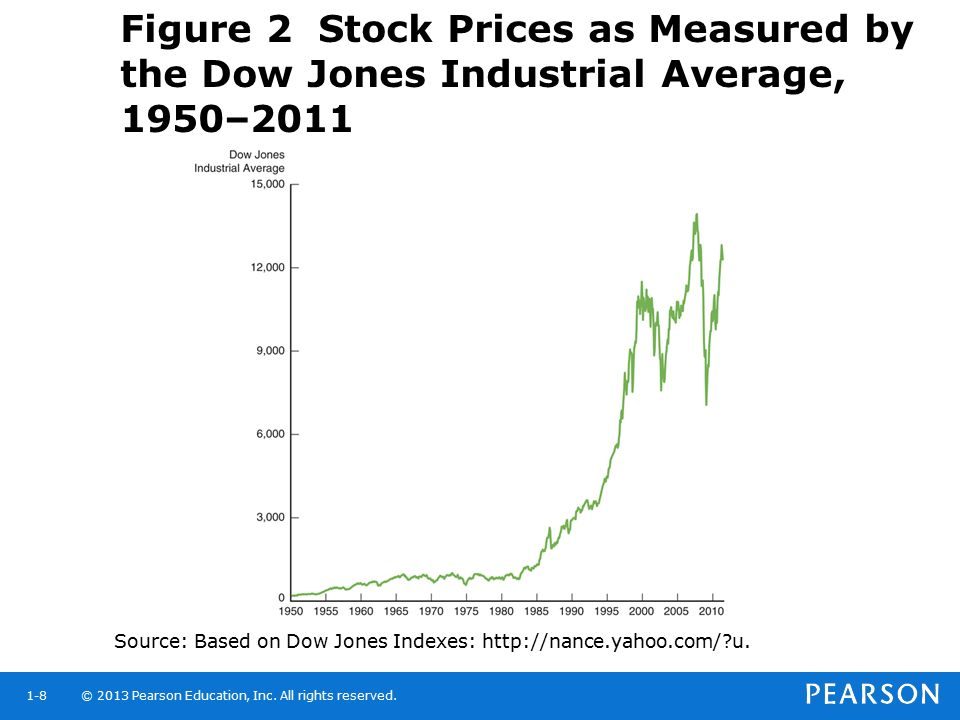 Figure 2 Stock Prices as Measured by the Dow Jones Industrial Average, 1950–2011