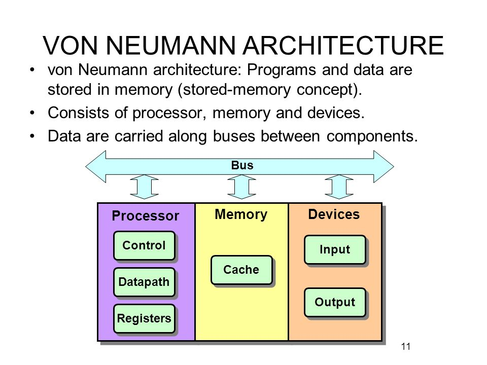 Nt1210 introduction to networking ppt video online download for Architecture von neumann