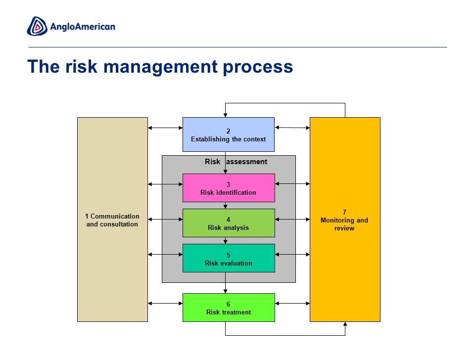 identifying risk of harm to child Hazard identification, risk assessment and risk control section of the safe@work general module  how likely is it that the hazard could harm me or someone else.
