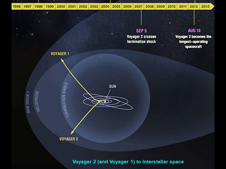 Distance to voyager 1