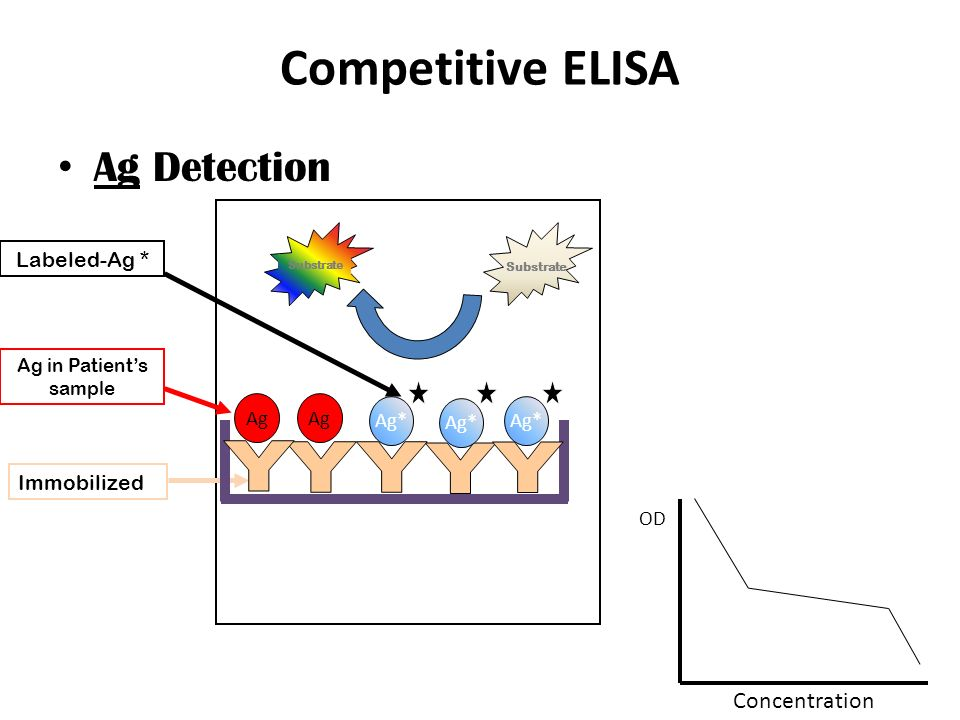 competitive elisa assay protocol Enzyme linked immunosorbent assay or elisa is one of the most common tests conducted in immunobi- in a competitive elisa one shot assay protocol.