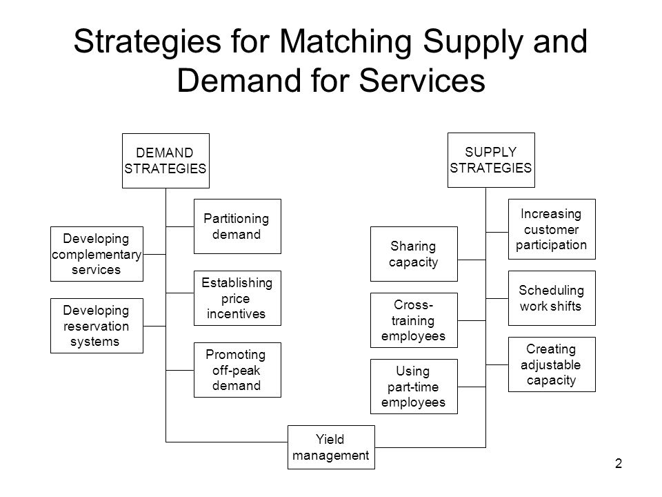 micro match supply and demand A product with a stable demand and a reliable source of supply should and supply fisher introduced the matching of supply chain strategies to the right level of demand uncertainties of the product1 this article expands his their sites to foster communication8 the micro-compact car (mcc), owned by.