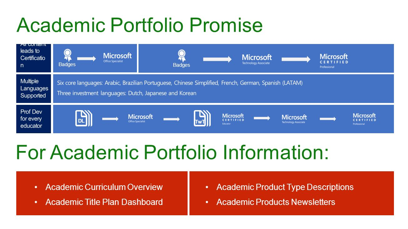 Microsoft imagine academy and microsoft certification ppt video 6 academic portfolio promise 1betcityfo Image collections