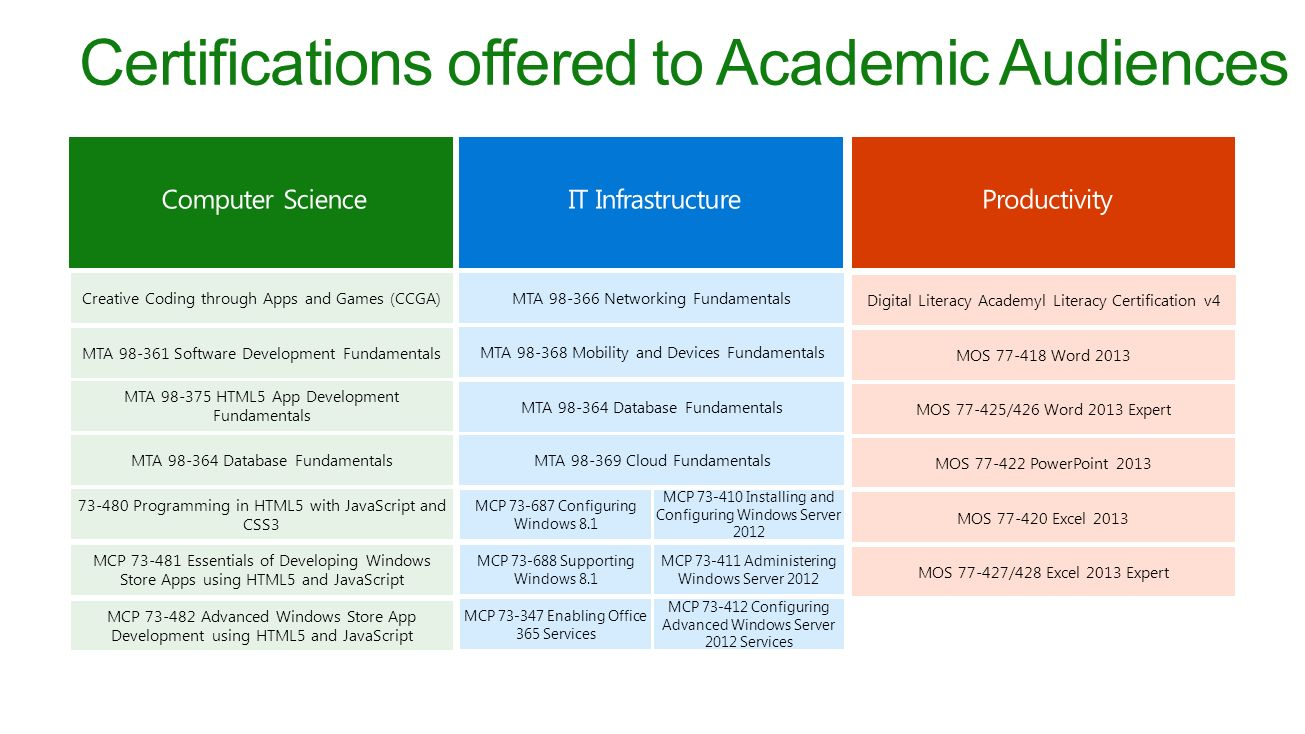 Microsoft imagine academy and microsoft certification ppt video certifications offered to academic audiences 1betcityfo Gallery