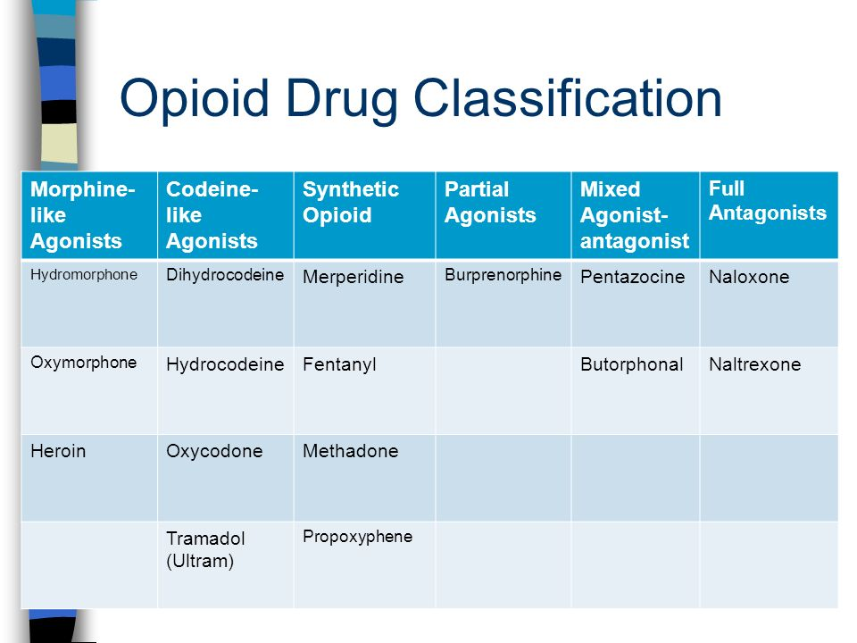 Opioid Analgesics And Antagonists Ppt Download