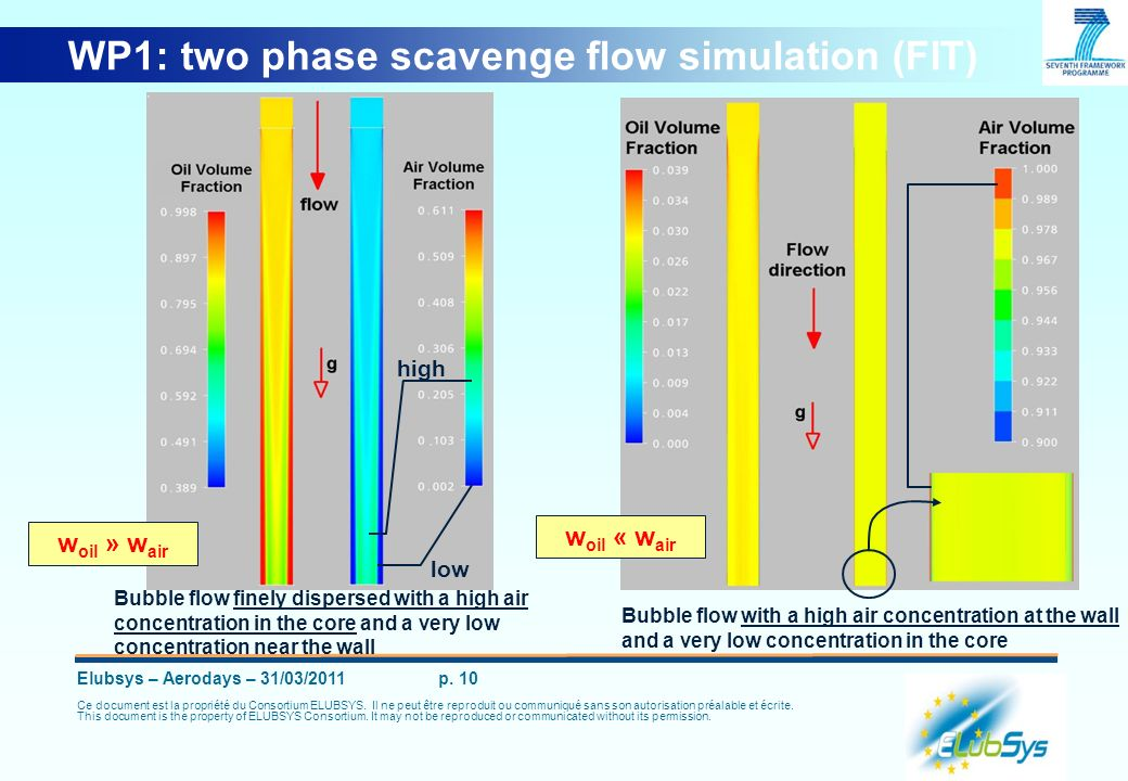 WP1: two phase scavenge flow simulation (FIT)
