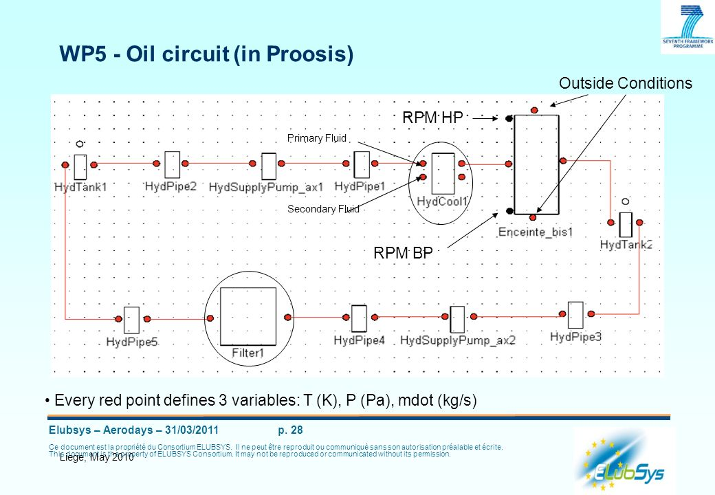 WP5 - Oil circuit (in Proosis)