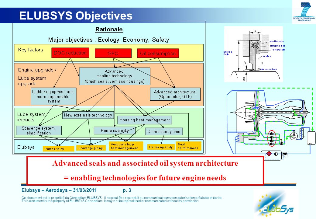 ELUBSYS ObjectivesSFC 1 of the main benefits. Through Seals. LOWER AIR FLOW  Further benefits by adaptation of savenge system.