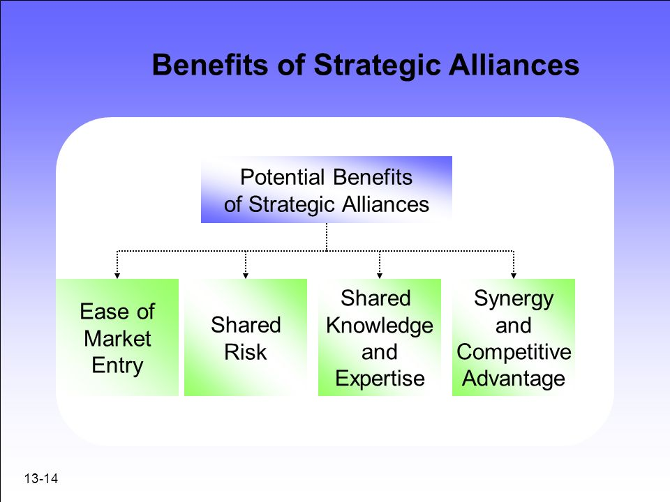 the advantages of strategic alliances essay A strategic alliance (or joint venture) is formal agreement between two or  in any  year this is an important topic as it could feature in a section b essay title  it is  hoped that by working with cre tesco can take advantage of.