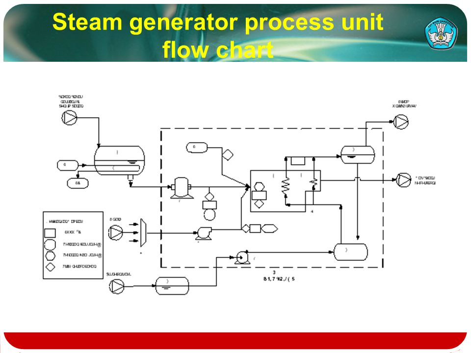 Plant Conveyor Flow Chart : Flow chart of industrial processing ppt video online