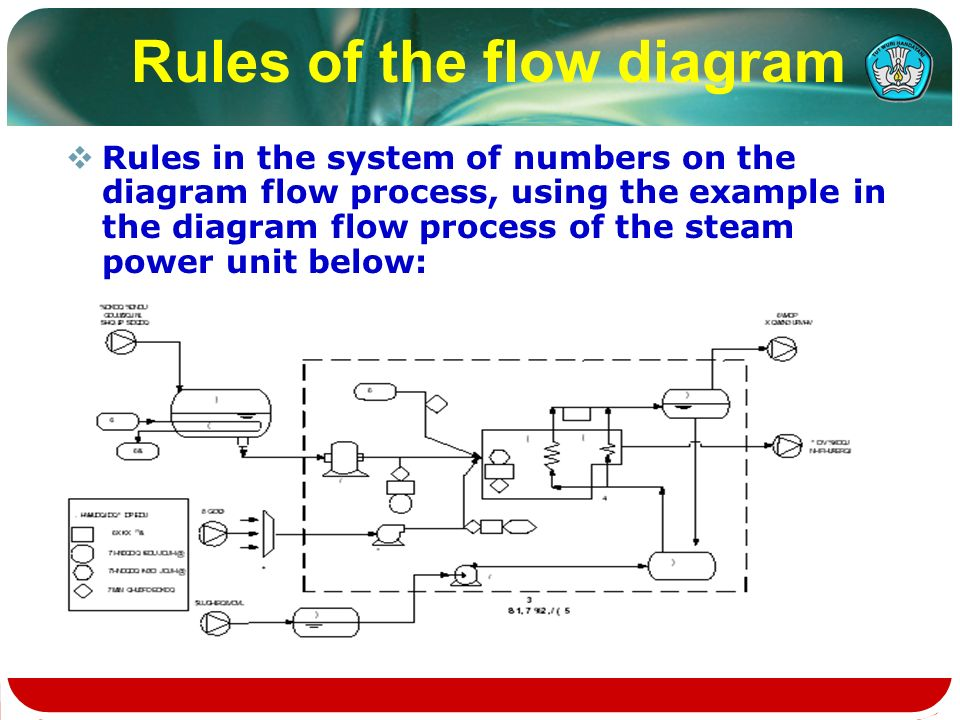 Flow chart of industrial processing ppt video online download rules of the flow diagram ccuart Gallery