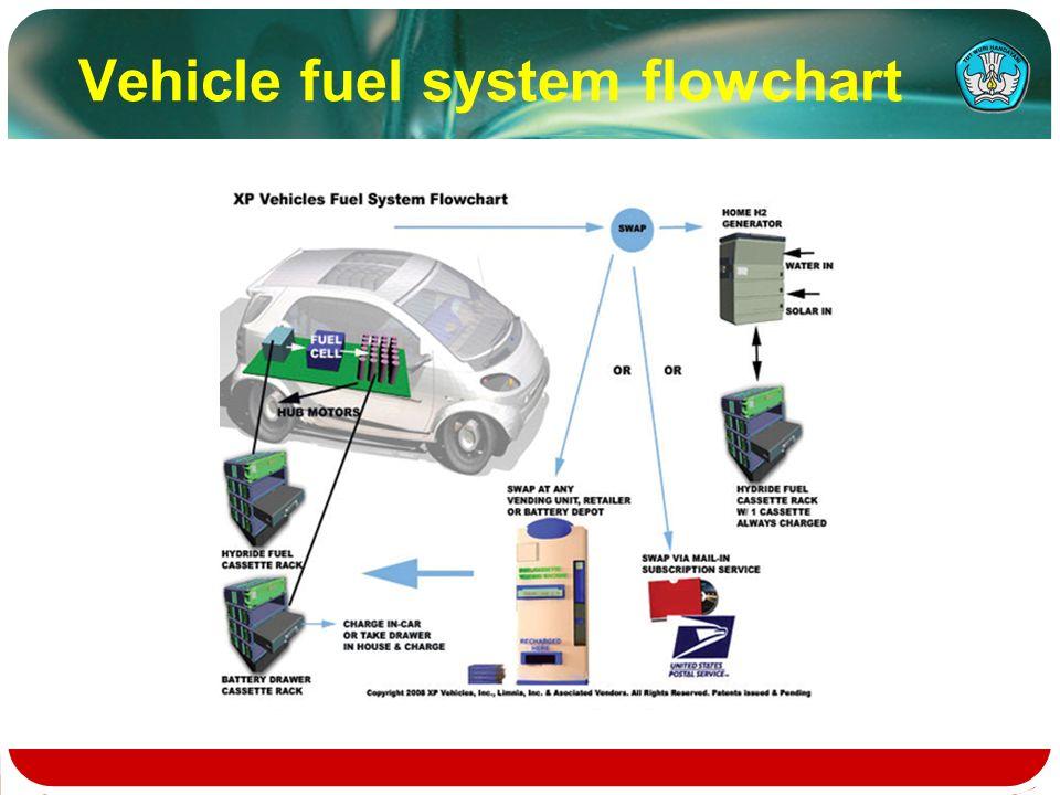 93 vehicle fuel system flowchart - Flowchart Drawer