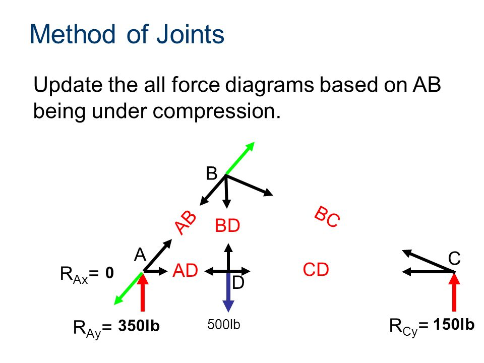 compression force diagram. method of joints update the all force diagrams based on ab being under compression. b compression diagram