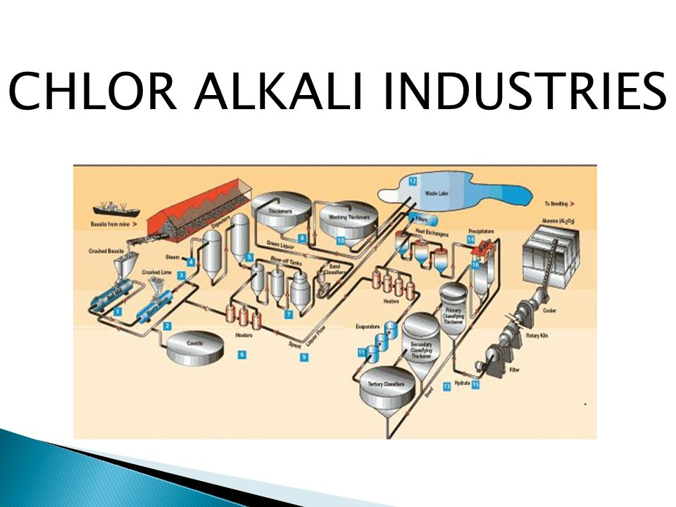 the chloralkali industry Products | chlor-alkali   the chlor-alkali industry is one of the largest electrochemical technologies that is in use in the world with chlorine and sodium.
