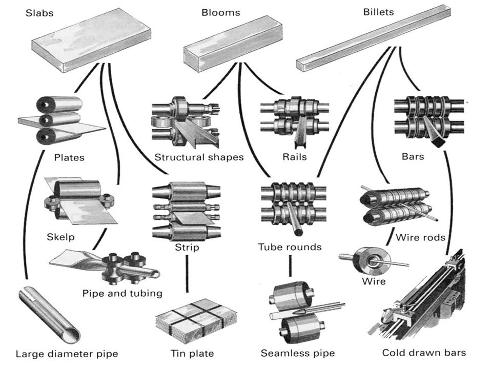 ROLLING PROCESSES & APPLICATIONS Shape Rolling: