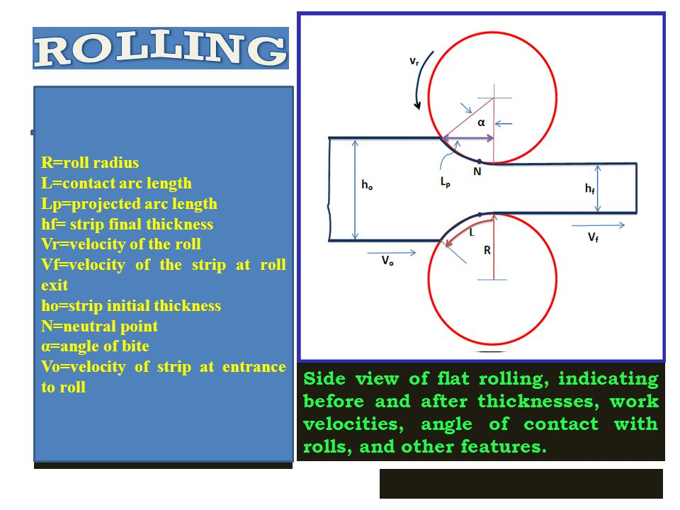 ROLLING Analysis: DRAFT: amount of thickness reduction, d = t o - t f