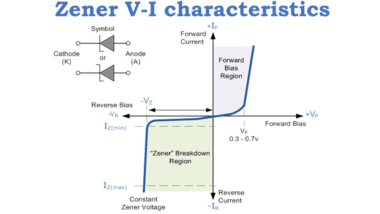 Zener V-I characteristics