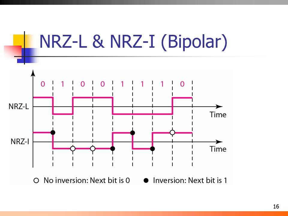Signals binary options test period