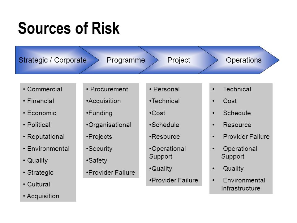 Updated Risk Management Template  Ppt Video Online Download
