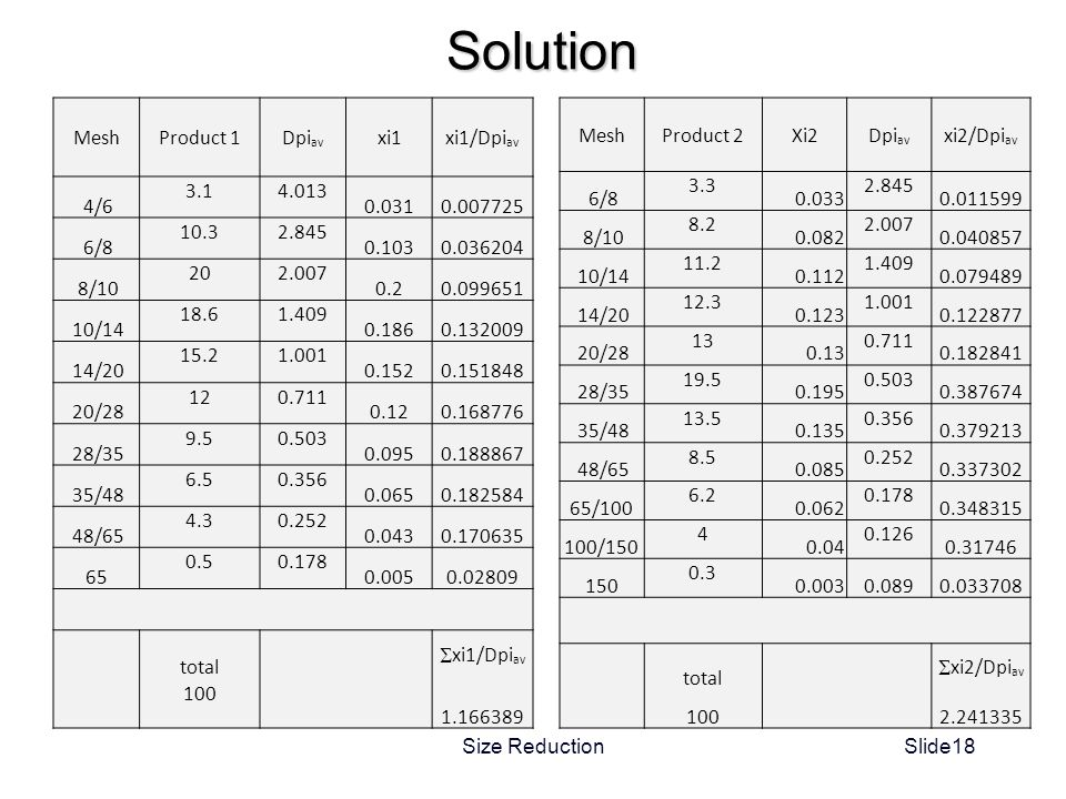 Solution Mesh Product 1 Dpiav xi1 xi1/Dpiav 4/