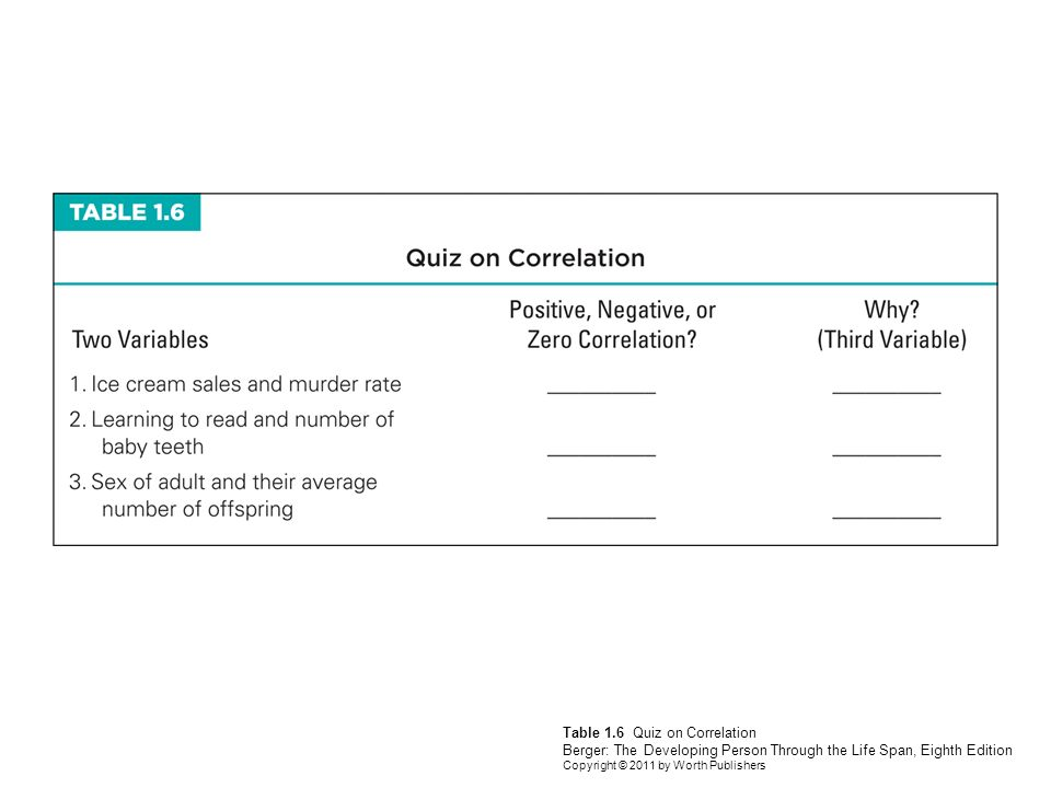 Kathleen stassen berger ppt video online download 11 table 16 quiz on correlation berger the developing person through the life span eighth edition copyright 2011 by worth publishers fandeluxe Gallery
