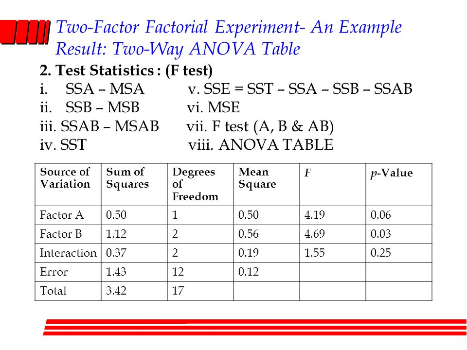 factorial anova results Within-subject factorial anova 1  reporting the results of a mixed-design anova types of anova one iv more than one iv one one-way between-subjects factorial.