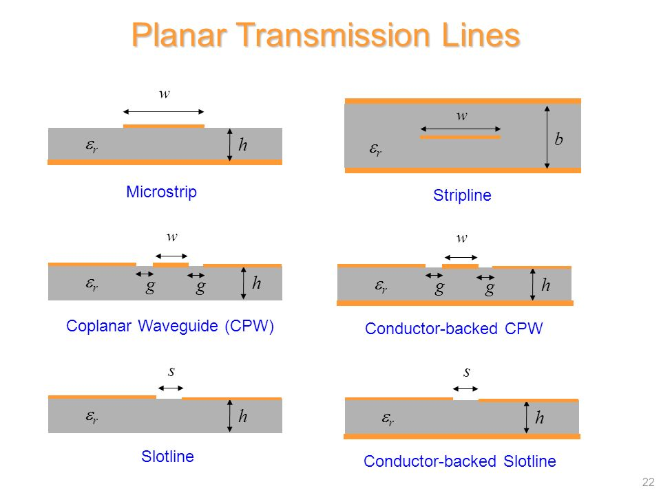 Notes 10 ece microwave engineering waveguides part 7 for Planer com