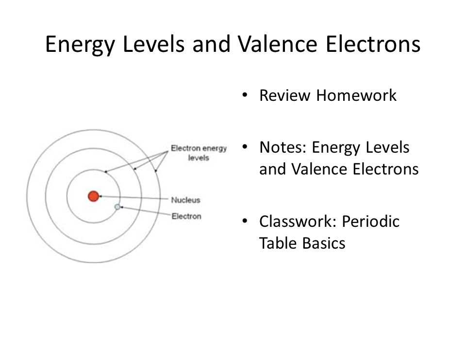 Energy levels and valence electrons ppt video online download energy levels and valence electrons urtaz Images