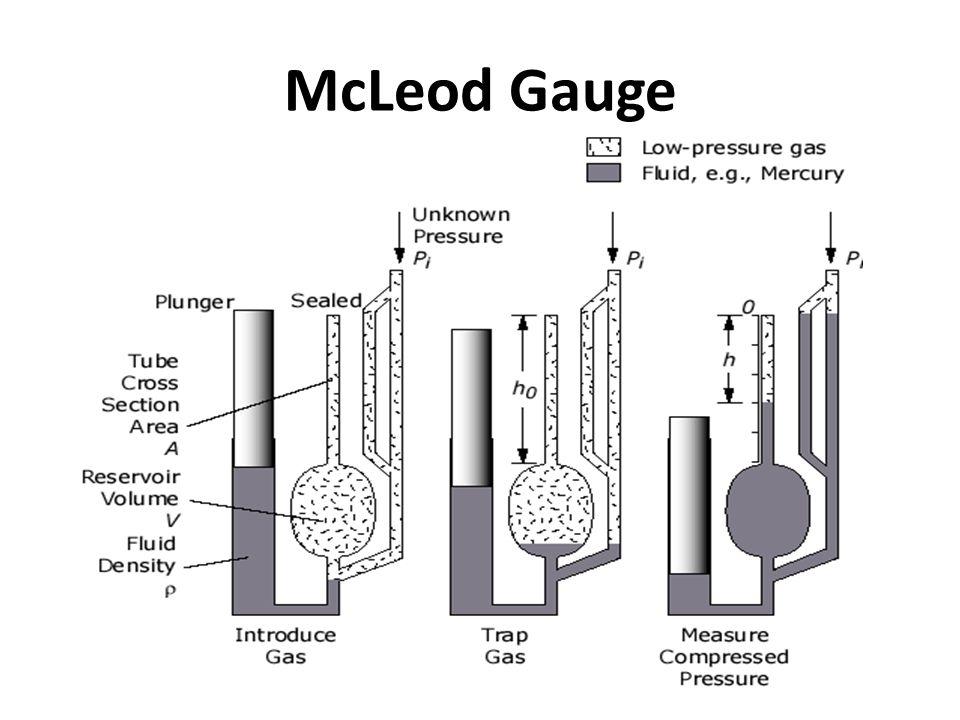 pressure measurement pi  u2013 i urvish urvish pi-i
