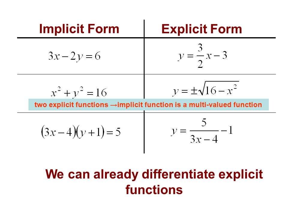 First Derivatives Of Implicit Functions Ppt Video Online