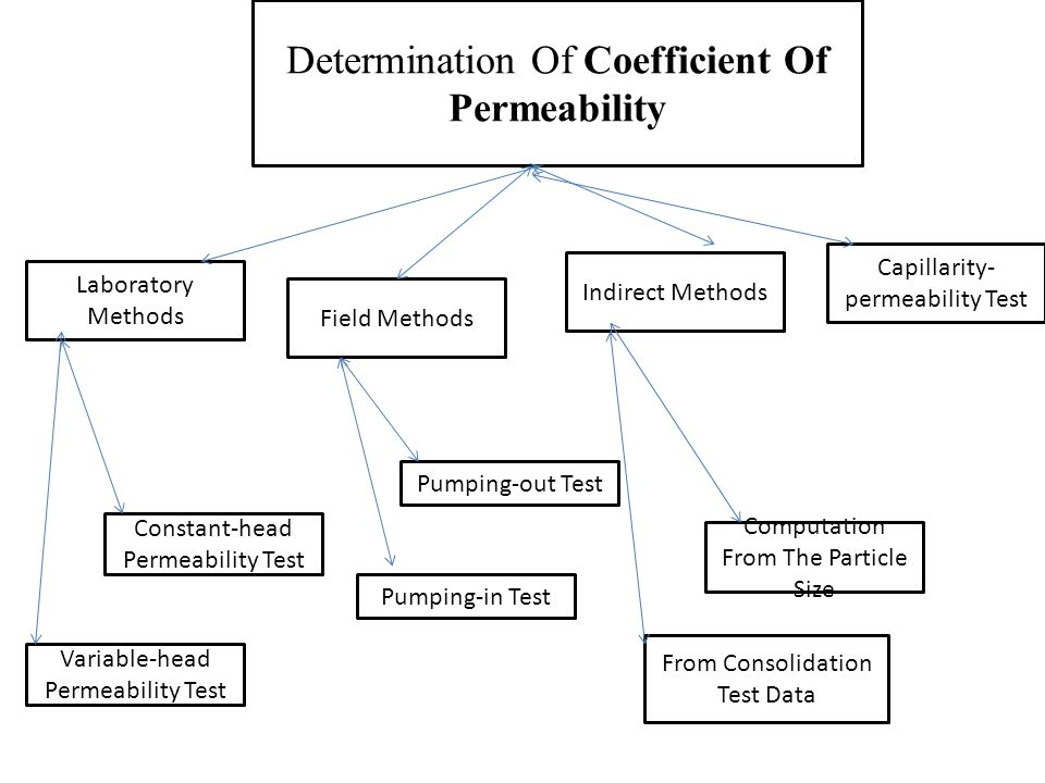 constant head permeability test This lab has two tests to find the coefficient of permeability: the constant head permeability test and the falling head permeability test constant head permeability.