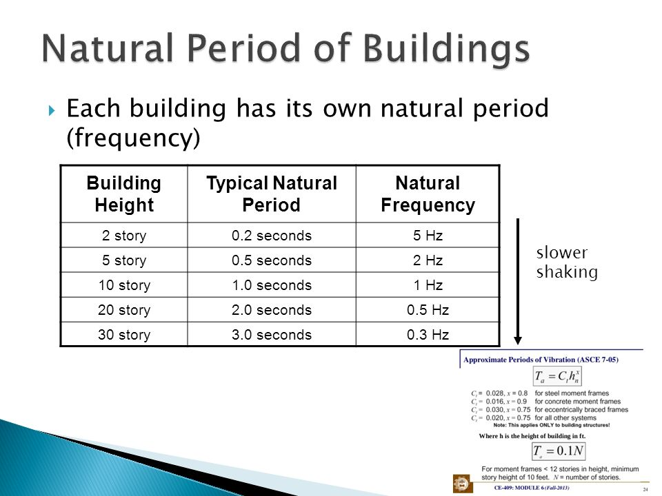 Average  Story Building Height