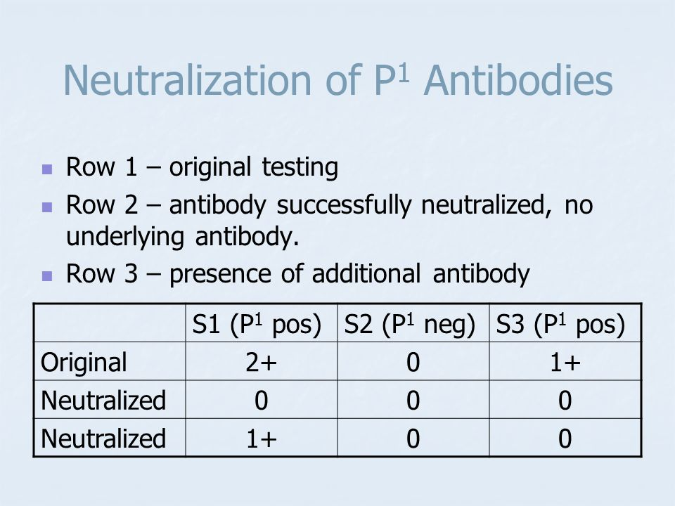 Neutralization of P1 Antibodies