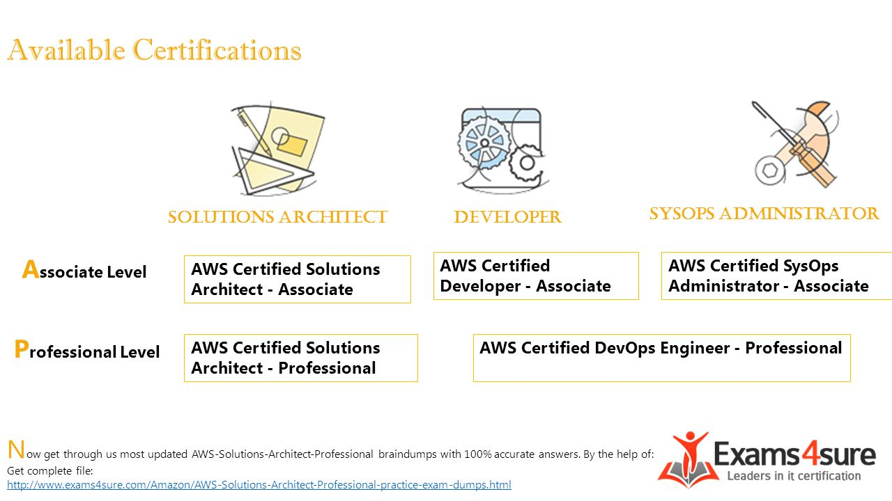Aws solutions architect professional ppt video online download 5 available certifications 1betcityfo Images