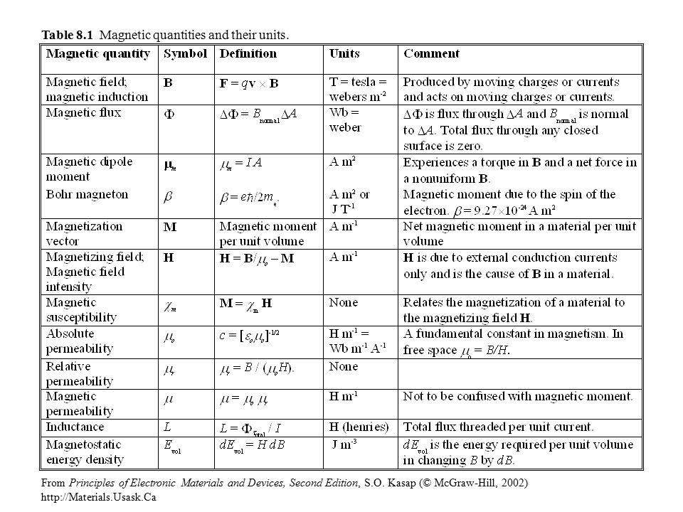 List Of Electrical Components Symbols Dolgular | Jzgreentown.com