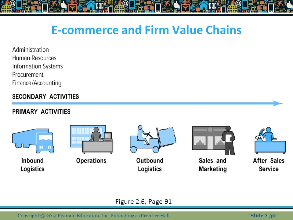 e commerce value chain The value chain of electronic commerce author:  implementation business models based on the value chain in the market place market capitalization e-commerce matrix .