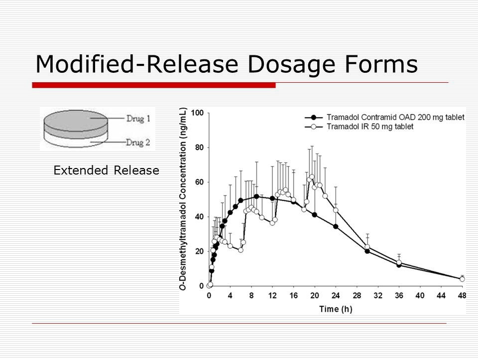 tramadol dosage forms ppt slides