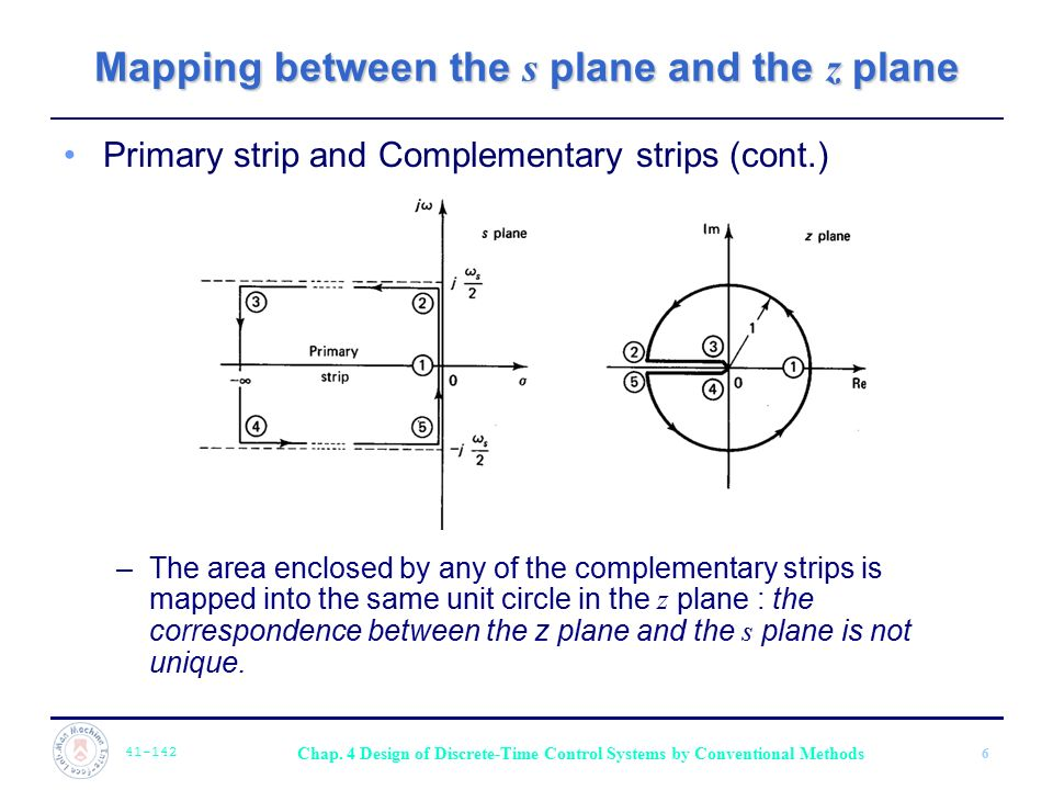 Mapping between the s plane and the z plane