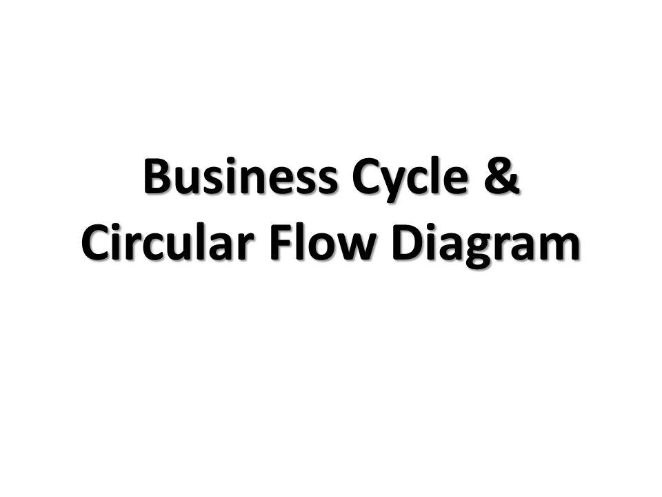 business cycle  u0026 circular flow diagram