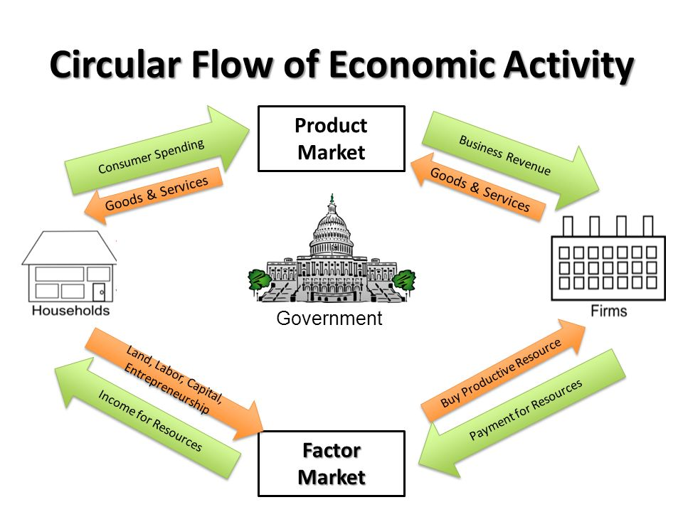 Business cycle circular flow diagram ppt video online download circular flow of economic activity ccuart Gallery
