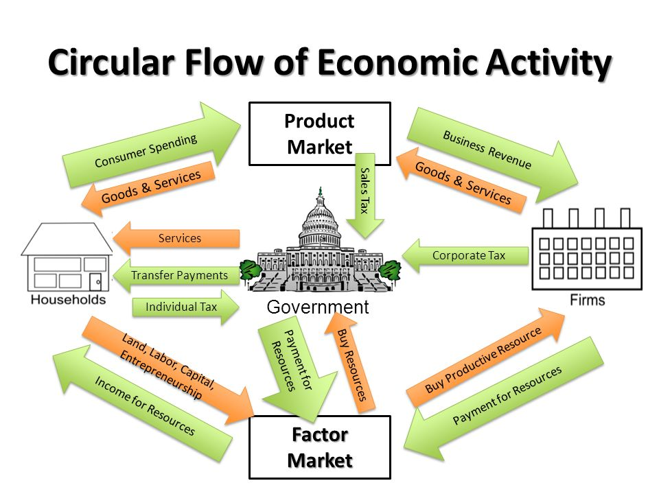 Business cycle circular flow diagram ppt video online download circular flow of economic activity ccuart Images
