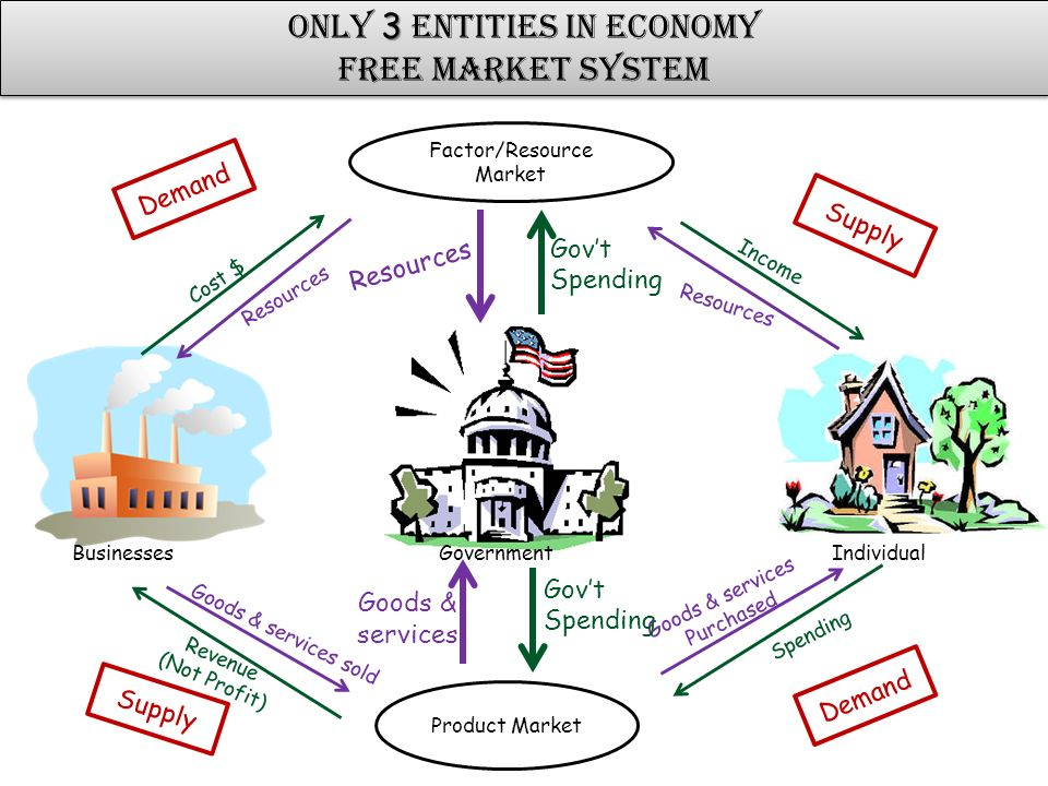 factors of market economy Advertisements: some of the major causes of market failure are: 1 incomplete markets, 2 indivisibilities, 3 common property resources, 4 imperfect markets, 5.