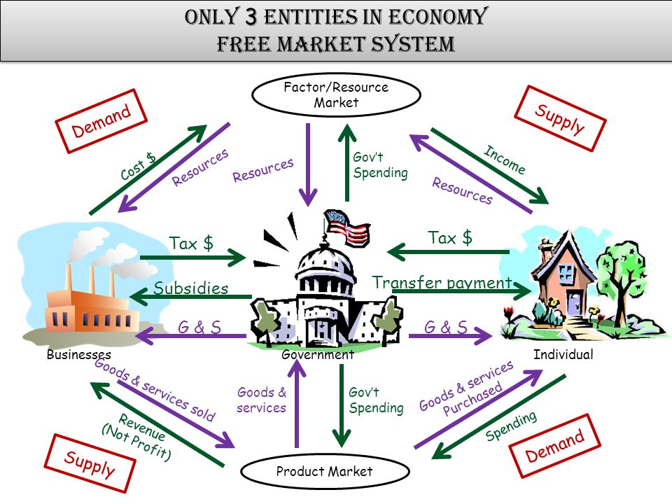 an analysis of the market economy a free market system Advertisements: free market economic system: meaning, main features and functioning the efficient working of a free market economy requires that the producer firms.