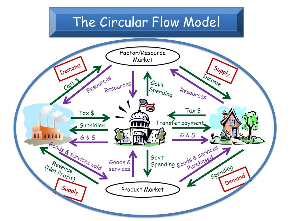 Only 3 entities in economy free market system ppt video online the circular flow model ccuart Gallery