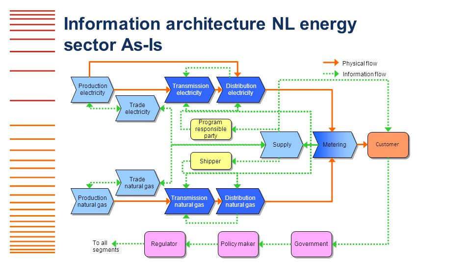 impact of information architecture Information architecture (ia) is exactly what it sounds like: how information is   often invisible to the unpracticed eye, the effects of information architecture on.