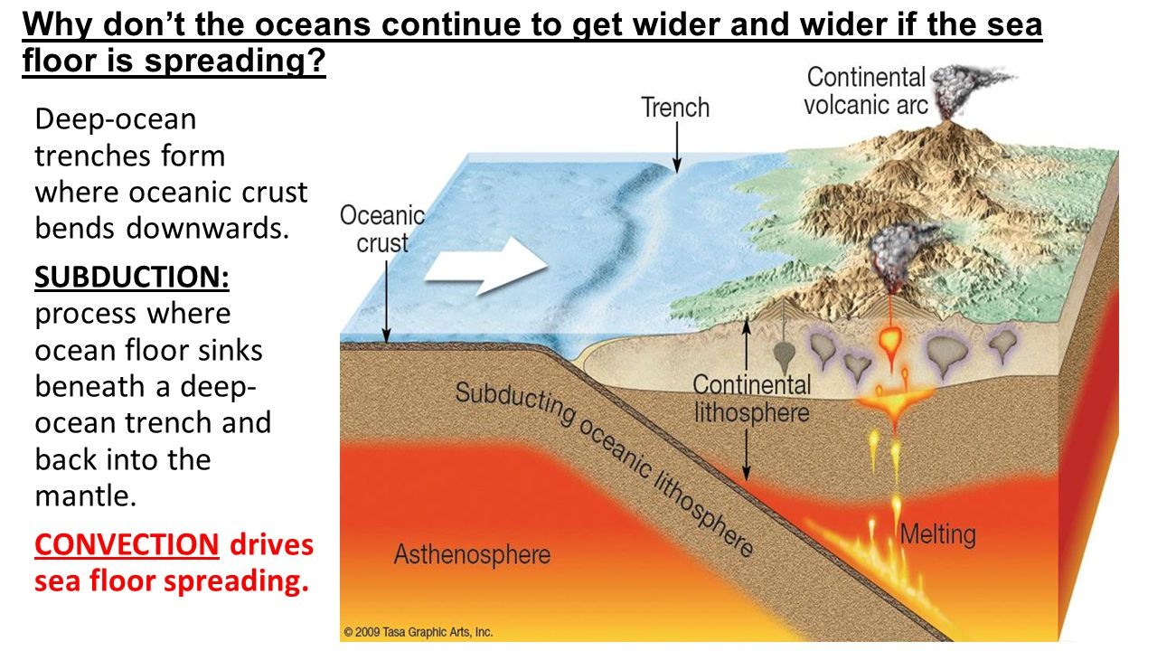 Oceans floor home design ideas and pictures for How does subduction change the ocean floor